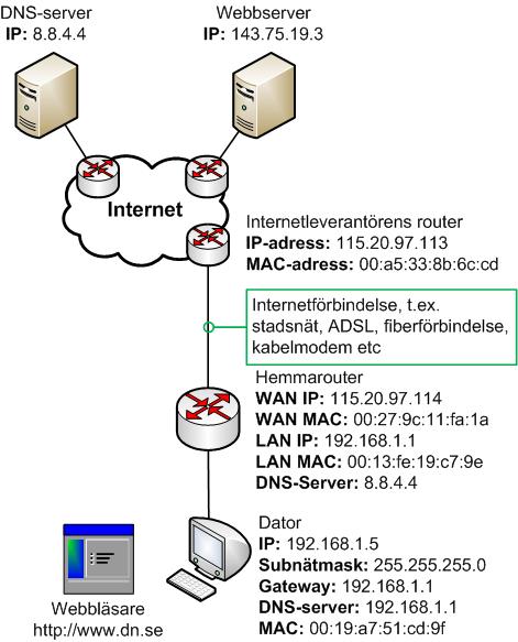 Översikt över trafikexempel HTTP från dator mot webbserver