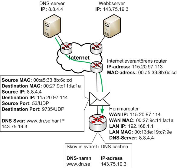 DNS-svar skickas tillbaka från DNS-server till hemmarouter