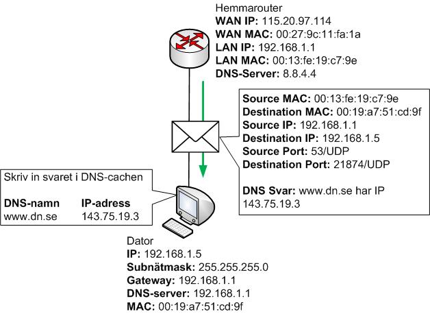 Hemmaroutern skickar DNS-svar till datorn