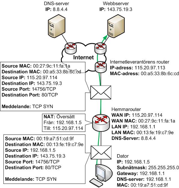 Datorn tar fram och skickar ut TCP SYN till webbserver