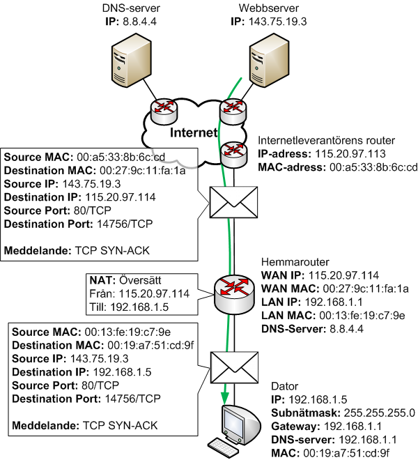 Webbservern svarar med TCP SYN-ACK till datorn