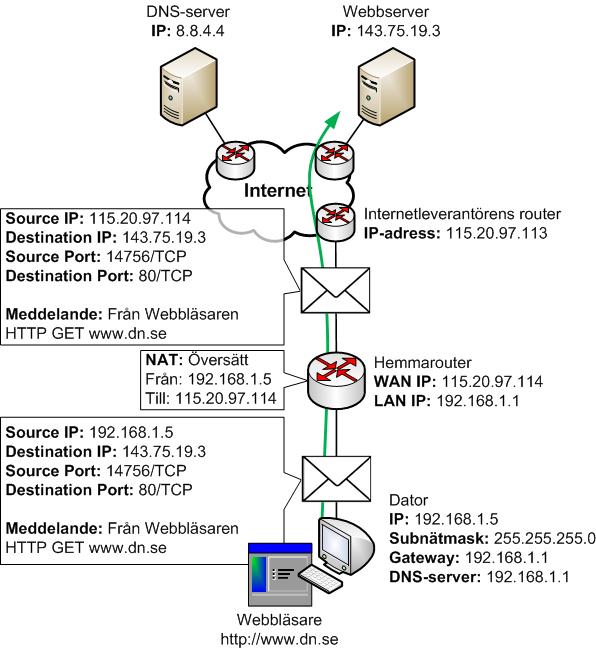 Datorns webbläsare utnyttjar TCP sessionen till att prata HTTP med webbservern