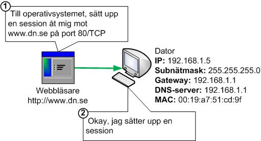 Webbläsare begär att operativsystem ska sätta upp HTTP TCP session mot webbserver
