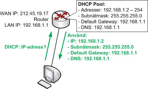 Hur DHCP fungerar i en hemmarouter och med datorer