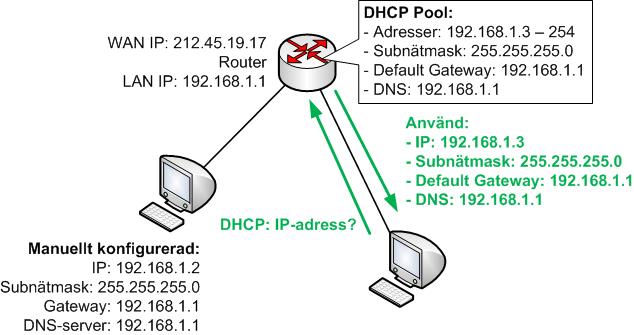 Justerad DHCP pool i routern för att inte manuellt konfigurerade adresser ska krocka med DHCP poolen