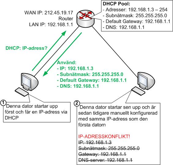 IP-adresskonflikt som kan ske om DHCP och manuell IP-adress konfiguration används samtidigt
