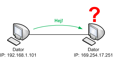 Två datorer med IP-adresser på olika IP-nät kan inte kommunicera direkt med varandra