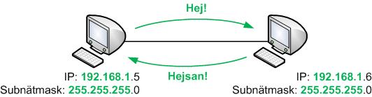 Två datorer på samma IP-nät kan kommunicera direkt med varandra