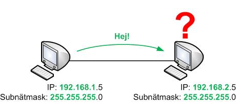 Två datorer på olika IP-nät kan inte kommunicera direkt med varandra