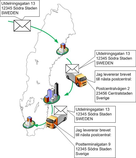 MAC-adresser motsvaras i postsammanhang av nästa del leveransadress för poståkaren