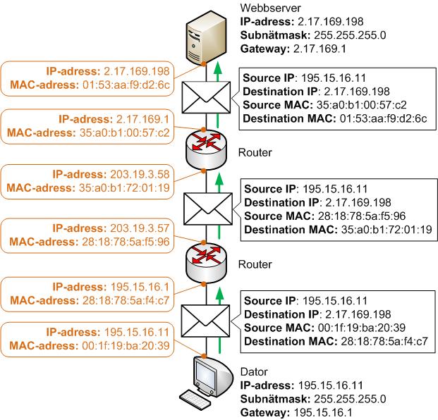 MAC-adresser används för att adressera nästa hopp längs vägen mot IP-destinationen