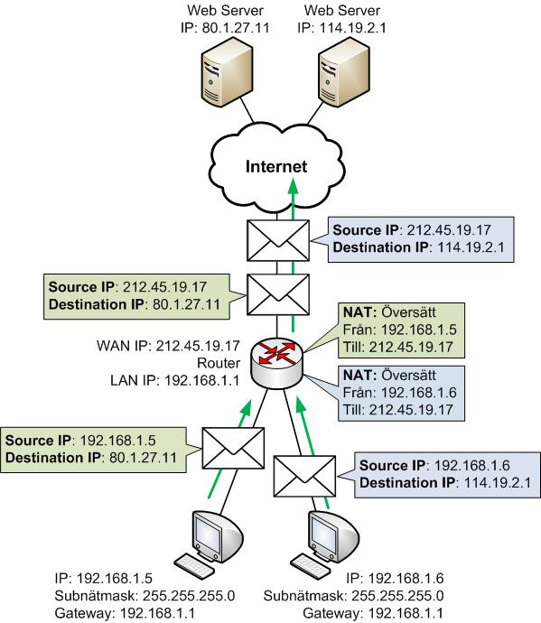 Flera datorer på LAN med privata IP-adresser kan dela på en publik IP-adress med NAT