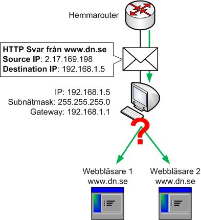En dator kan inte bara använda IP-adresser för att avgöra vilket program som trafik hör ihop med