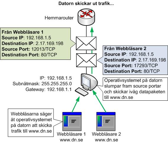 Slumpade source portar hjälper till att identifiera vilket program som varje session hör ihop med