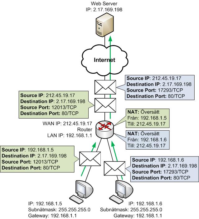 Flera interna enheter kan dela på en publik IP via NAT adressöversättning