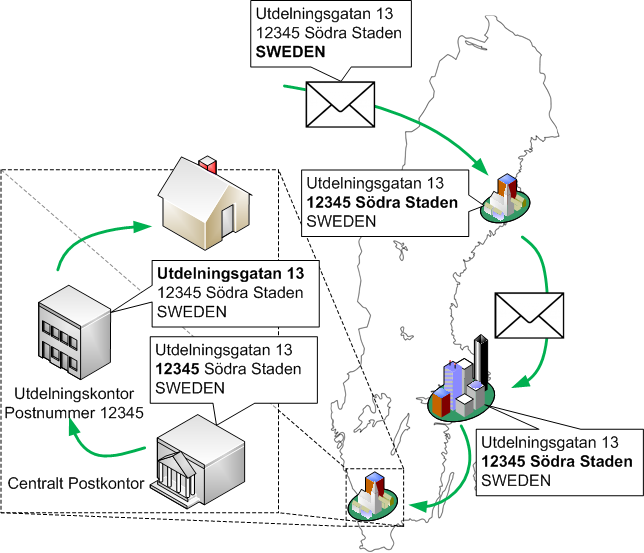 Jämförelse mellan routing, IP-adresser och postutdelning