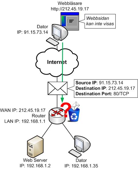 Utan Port Forward vet inte Routern vad den ska göra med ny trafik som initieras från internet