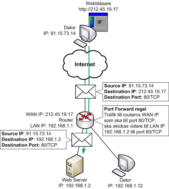 Port Forward regel i routern skickar vidare trafik till rätt intern enhet