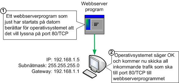 Ett program berättar för operativsystemet hur det vill att trafik ska skickas