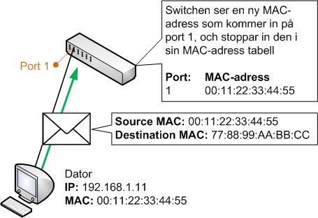 Switchar lär sig MAC-adresser baserat på inkommande trafik