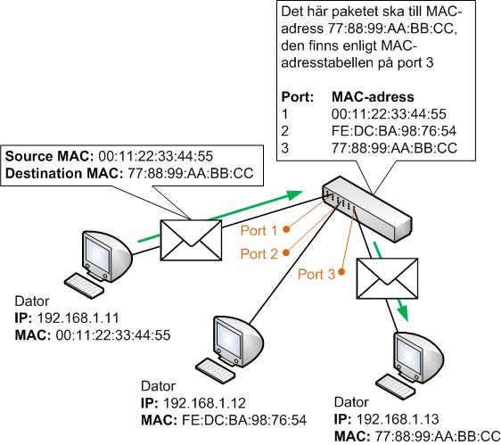 Om en switch känner till var destinations MAC-adressen finns så skickar den vidare trafiken bara dit