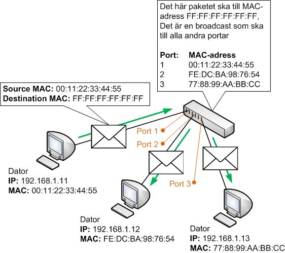 Paket med destination ff:ff:ff:ff:ff:ff är broadcast och ska skickas vidare av switchen till alla