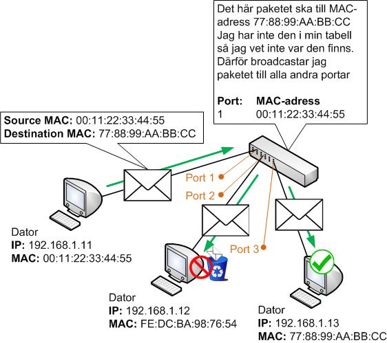 Switchar broadcastar trafik som ska till okända destinations MAC-adresser