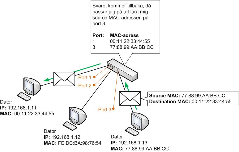 Switch skickar vidare trafik baserat på MAC-adress, MAC-adresstabell