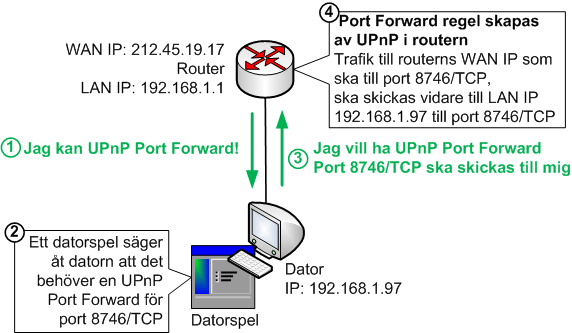 UPnP Port Forward funktionalitet