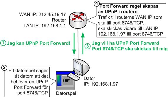 UPnP Port Forward funktionalitet