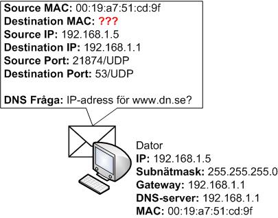 Dator konstruerar en DNS fråga och slumpar fram source UDP port och anger destination port 53/UDP