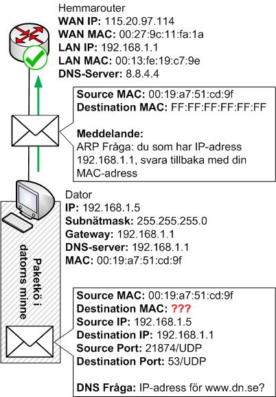 Datorn konstruerar och skickar ut en ARP fråga om default gateways IP-adress