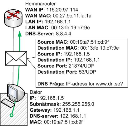 Dator skickar iväg en DNS fråga till Default Gateway routern till port 53/UDP