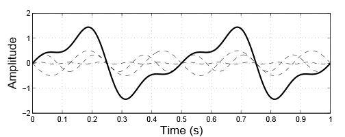 Två radiovågor som krockar slås ihop till en ny våg med helt andra egenskaper