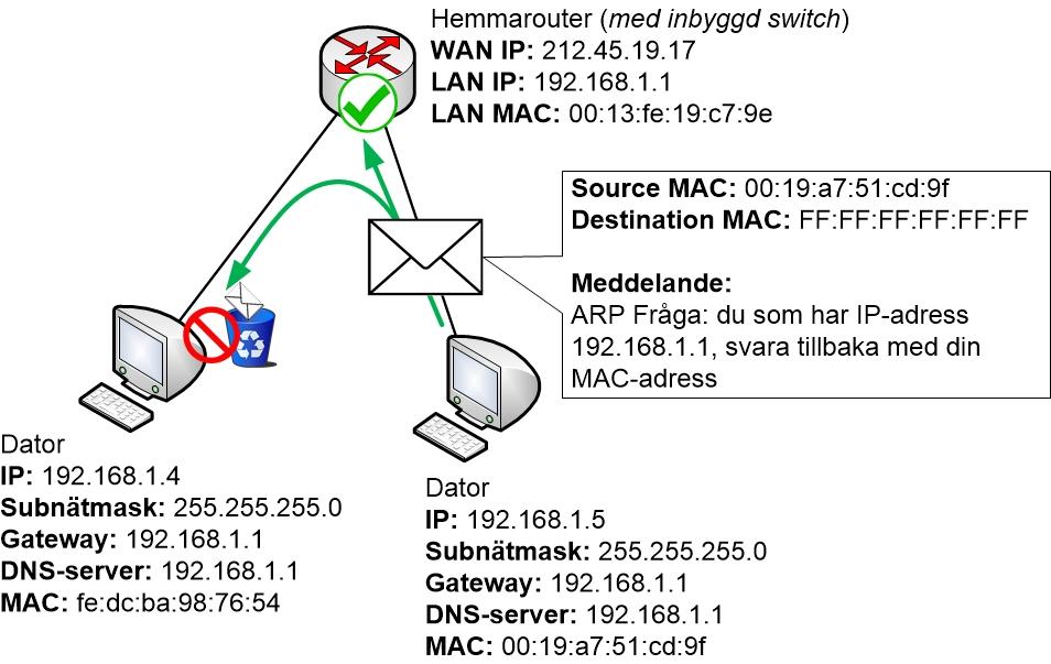 ARP query från en PC till LAN:et