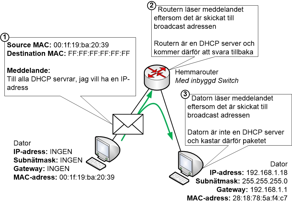 Broadcast exempel med DHCP