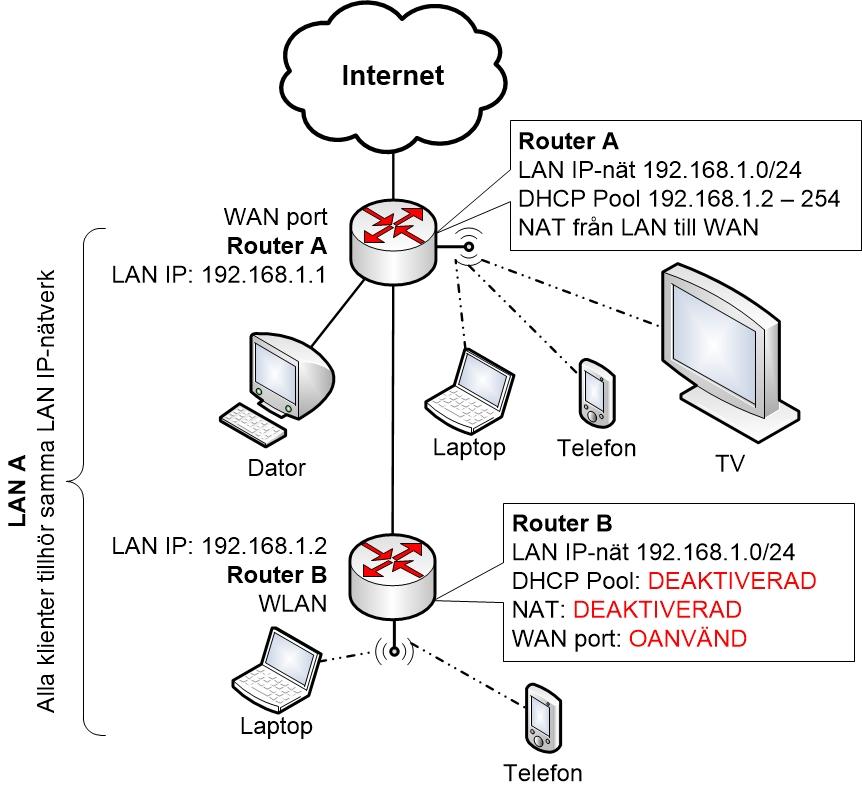 förbättrad-lösning-m-2a-router