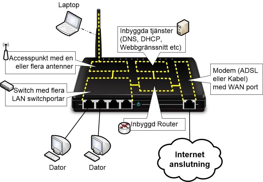 Hemmaroutern har inbyggd Switch, Accesspunkt, Router och Modem