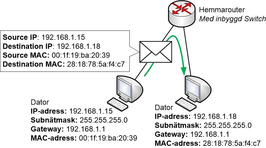 MAC-adressering inom ett LAN