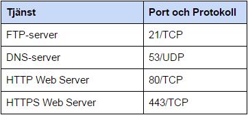 Exempel på portar och protokoll för olika applikationer och program