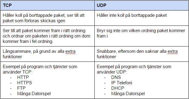 Skillnader mellan TCP och UDP