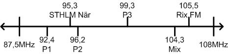 FM radio frekvensband och kanaler