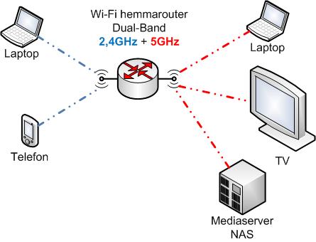 Wi-Fi Dual-Band router kapabel till att arbeta samtidigt på 2,4GHz och 5GHz banden