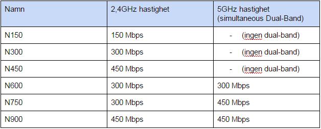 Wi-Fi 802.11n dual-band hastigheter