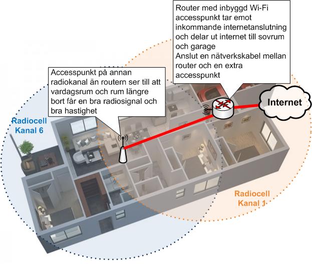 Wi-Fi i större hus med två accesspunkter på olika radiokanaler