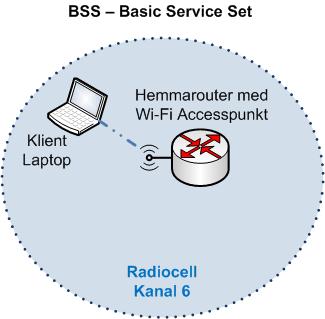 Wi-Fi Basic Service Set BSS accesspunkt klient radiocell
