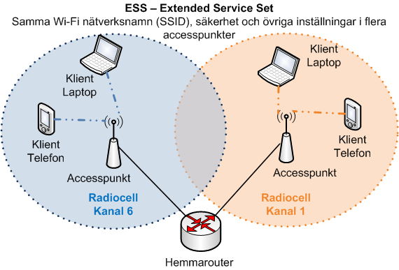 Wi-Fi Extended Service Set ESS accesspunkter klienter radioceller