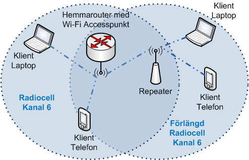 förlänga wifi hemma