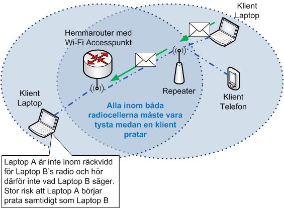 Wi-Fi Repeater ger problem, halverad hastighet med mera