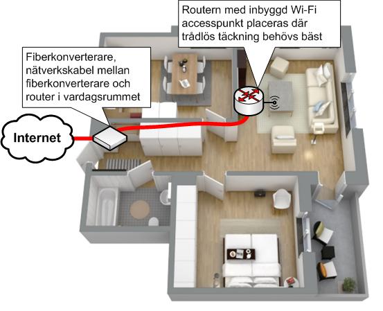 Wi-Fi i liten lägenhet, placera accesspunkt nära klienterna